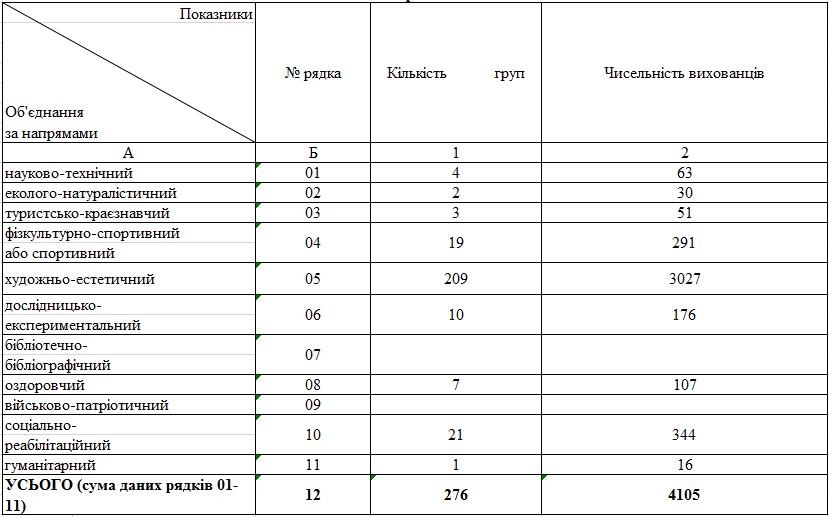 Фактична кількість осіб, які навчаються в ОПДЮТ