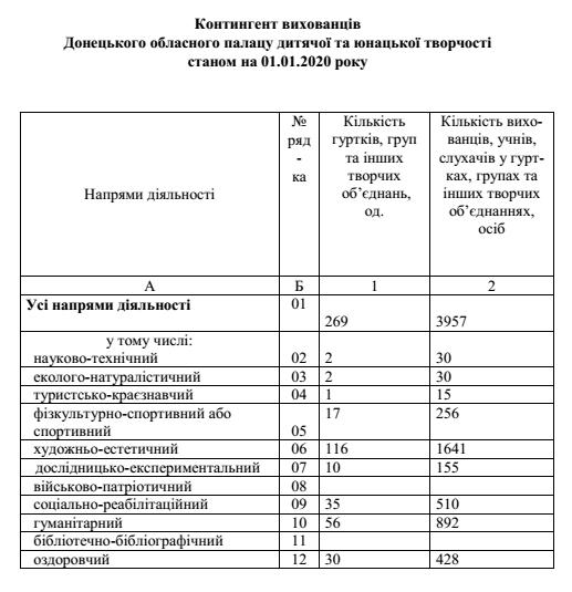 Контингент вихованців Донецького обласного палацу дитячої та юнацької творчості