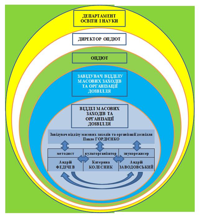 Структура ОРГ.МАС.