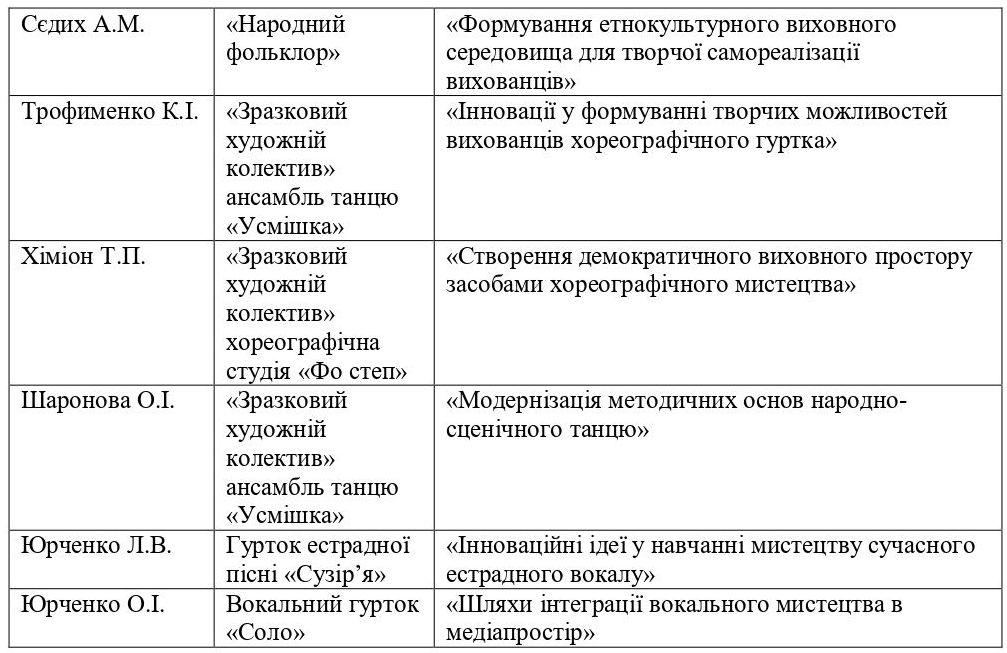 ВІДДІЛ ХУДОЖНЬОЇ ТВОРЧОСТІ-2